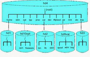 Hình 2: File system mặc định trên AIX