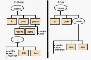 Hình 4: Trường hợp mout point là thư mục có sẵn dữ liệu