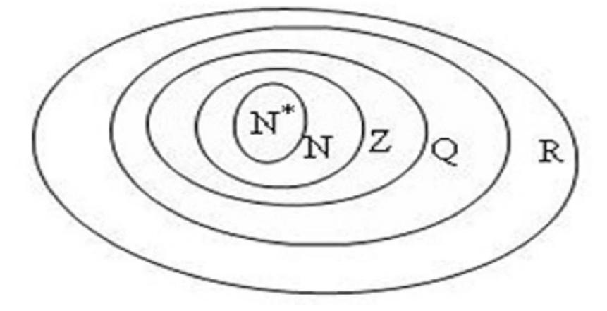 n * là tập hợp con của n, n là tập hợp con của z, z là tập hợp con của Q, và Q là tập hợp con của R