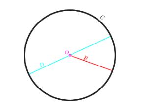 Các kí hiệu của đường tròn cần biết